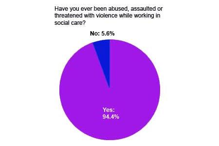 Violence graph 2