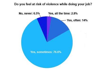 Violence graph 5