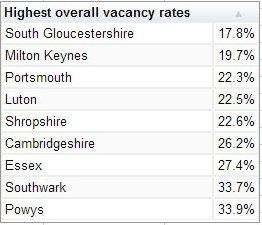Vacancy rates charts