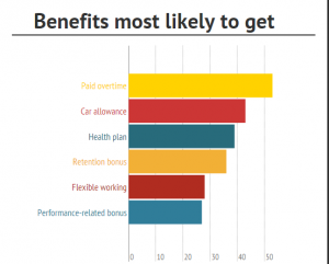 benefits most likely to get
