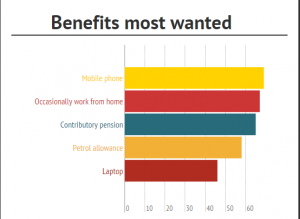 benefits most wanted