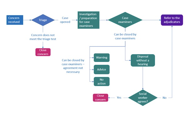 A diagram of Social Work England's new fitness-to-practise process
