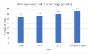 The average length of care proceedings 2016-19