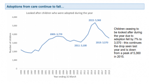 Adoptions from care statistics
