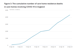 Deaths in care homes 10-24 April (CQC)
