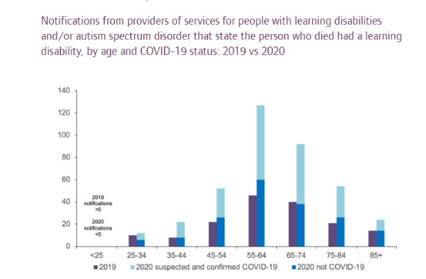 Learning disability mortality figures from CQC