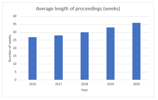 A graph showing the rise in the length of care proceedings since 2016