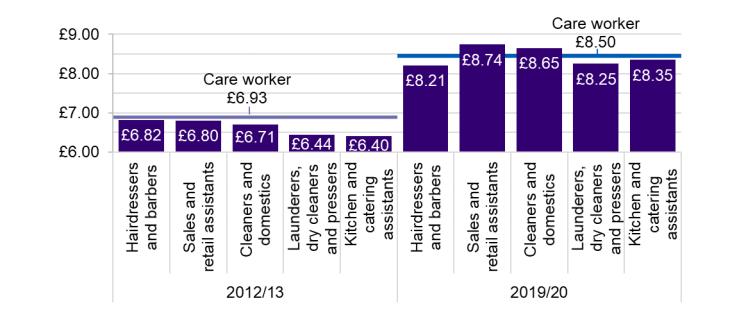 How care worker pay compares to other sectors