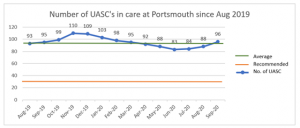 Portsmouth unaccompanied asylum-seeking children numbers
