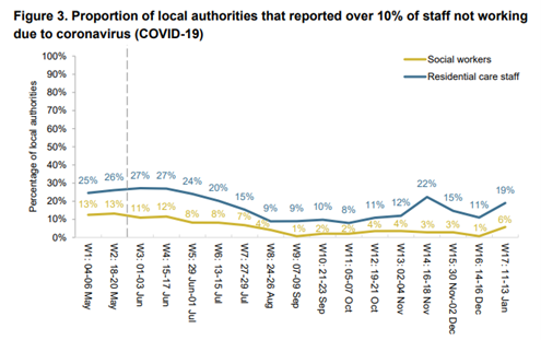 DfE data on staff absences from local authorities under Covid-19