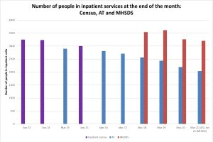 Figures showing numbers of people with learning disabilities and autistic people in inpatient units in England